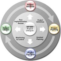 MPMM 15.0 نرم افزار مدیریت فرآیند های پروژه